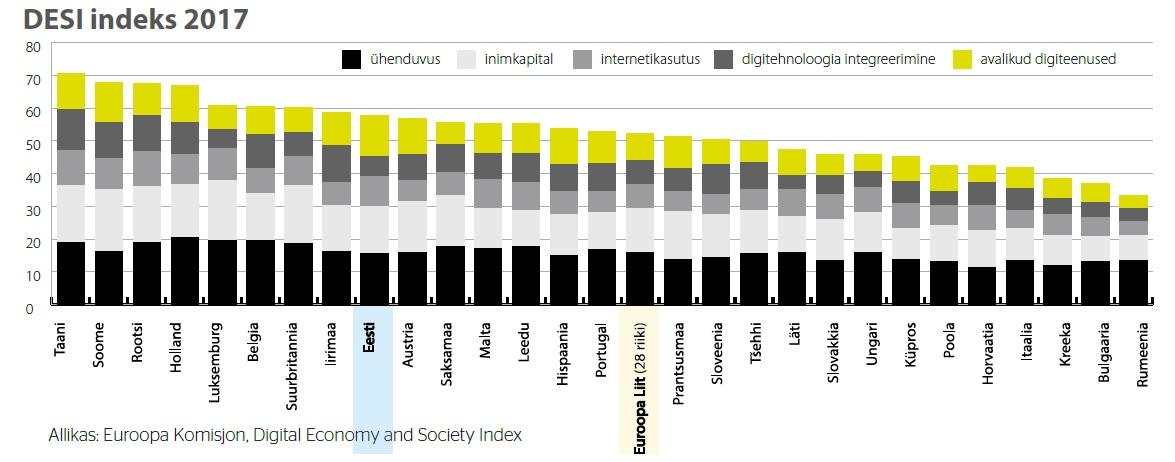 DESI indeks 2017, allikas Euroopa Komisjon, Digital Economy and Society Index