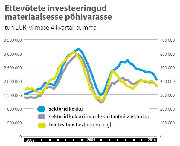 Ettevõtete investeeringud materiaalsesse põhivarasse 2002-2016, statistikaamet