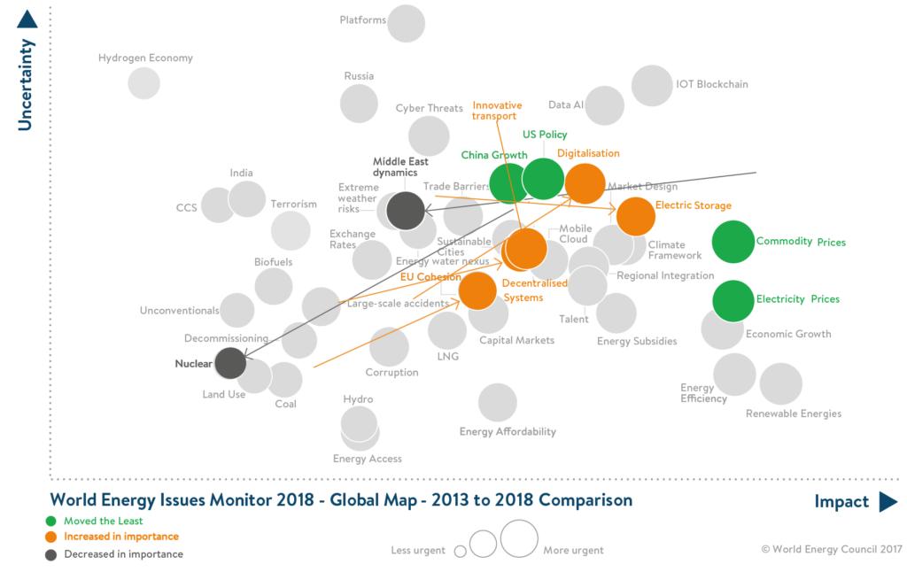 Maailma Energeetikanõukogu, World Energy Issues Monitor, globaalse kaardi 5 aasta muudatuste võrdlus