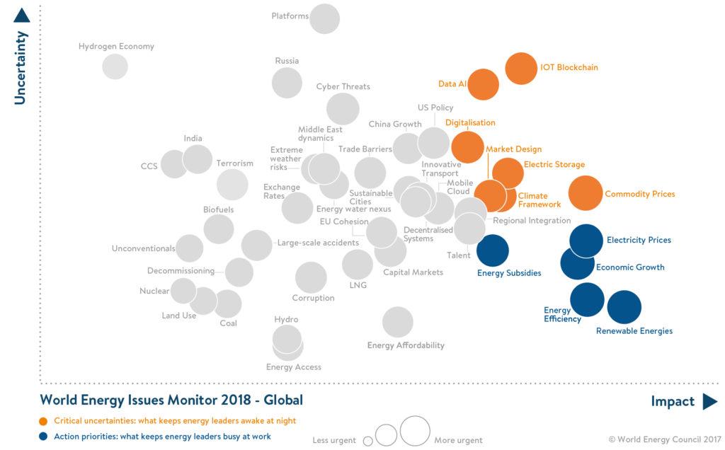 Maailma Energeetikanõukogu, World Energy Issues Monitor, globaalne kaart
