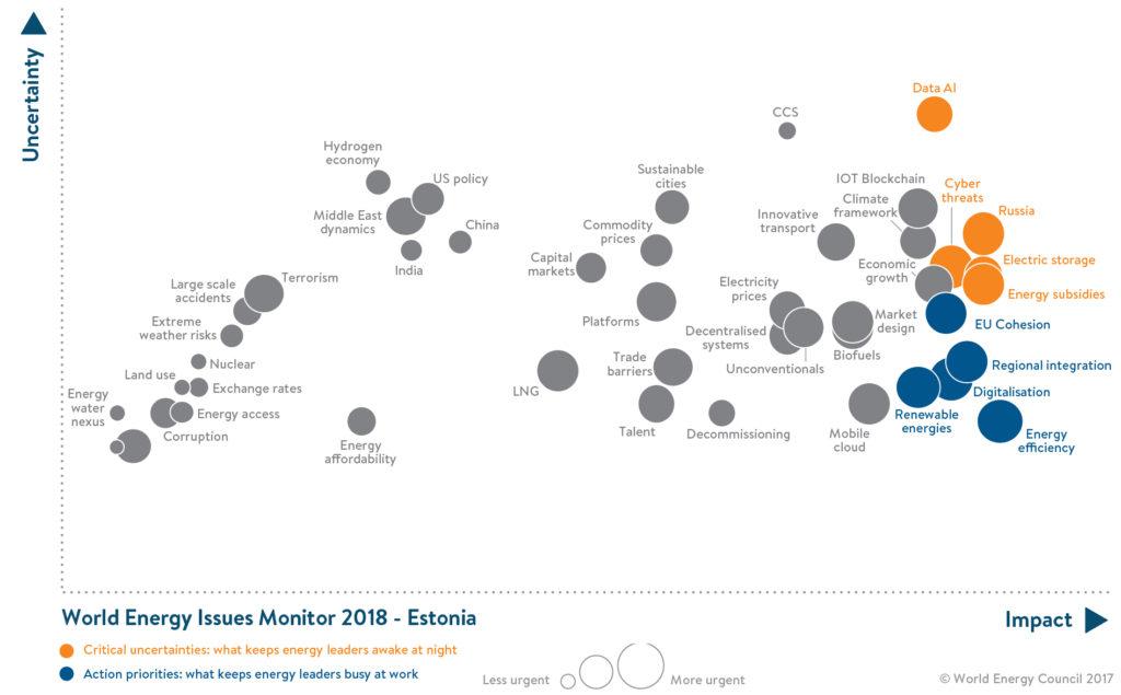 Maailma Energeetikanõukogu, World Energy Issues Monitor, Eesti kaart.