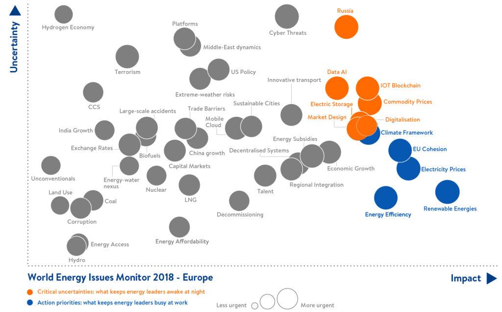 Maailma Energeetikanõukogu, World Energy Issues Monitor, Euroopa kaart.