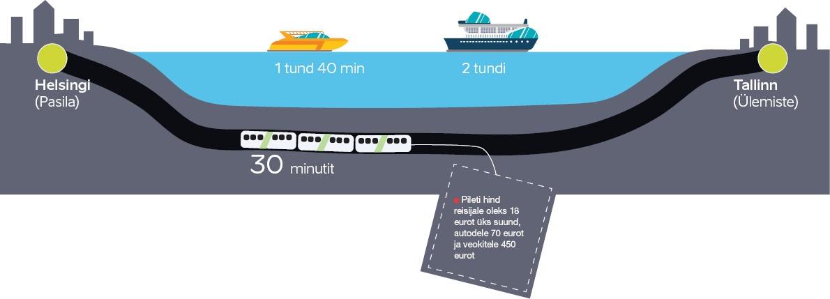Finest lahe piirkond, Tallinna-Helsingi tunnel