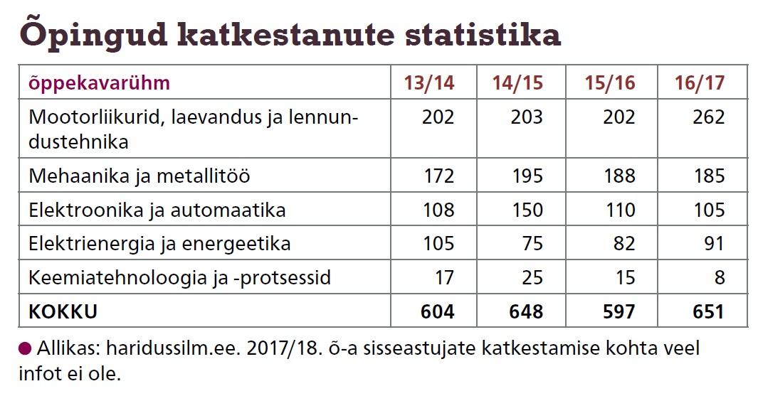 Õpingud katkestanute statistika