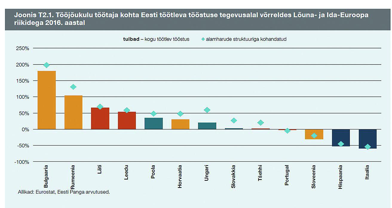 Graafik: Eesti töötleva tööstuse tööjõukulu töötaja kohta võrreldes teiste Euroopa riikidega. Allikas: Eesti Pank, Eurostat