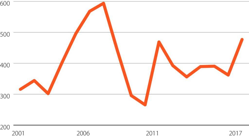Graafik: Töötleva tööstuse investeeringud materiaalsesse põhivarasse, mln eurot. Allikas: statistikaamet