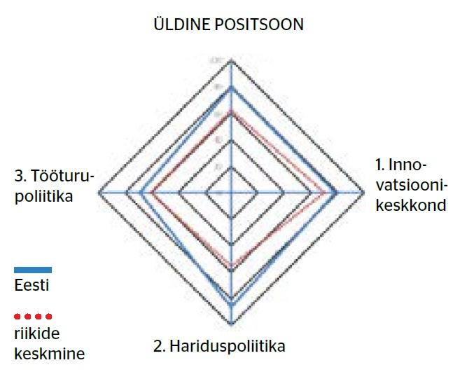 Graafik: Üldine positsioon, Swedbank ülevaade, tark tööstus