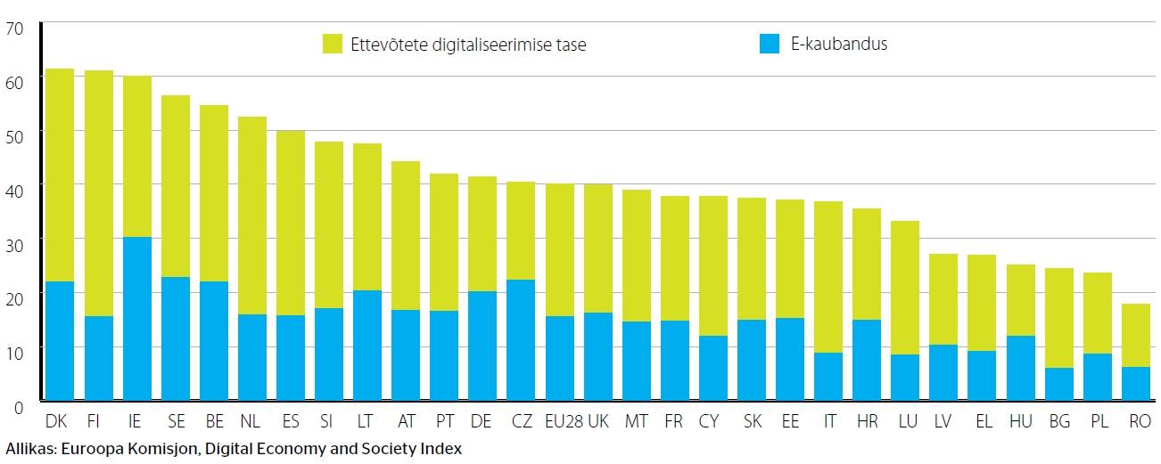 Graafik: ELi riikide digitaliseerituse tase, Swedbank ülevaade, Eestil on vaja tarka tööstust
