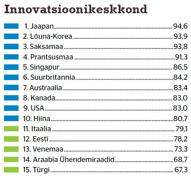 Tabel: innovatsioonikeskkond, Swedbank ülevaade, tark tööstus