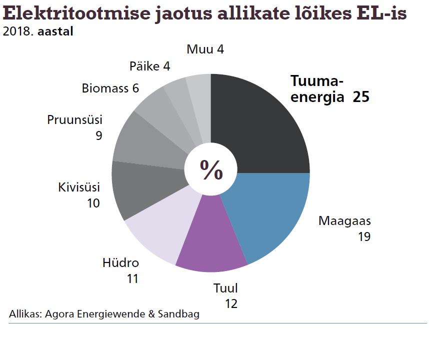 Elektritootmise jaotus allikate lõikes EL-is