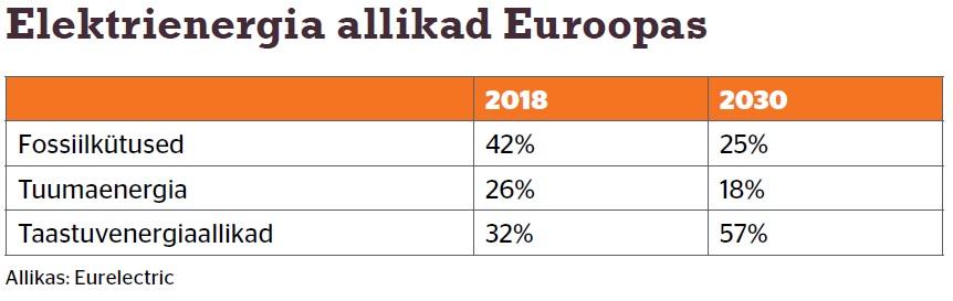 Elektrienergia allikad Euroopas