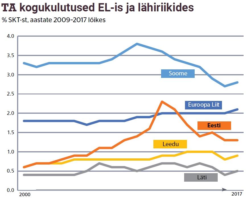 TA kogukulutused EL-is ja lähiriikides