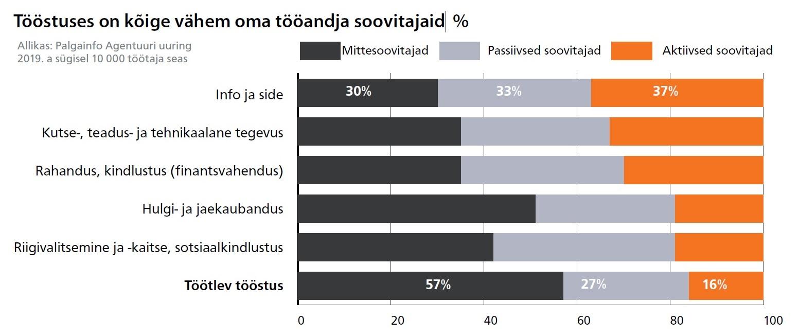 Tööstuses on kõige vähem soovitajaid