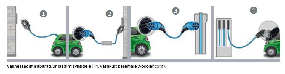 Elektrisõiduki laadimisaparatuur