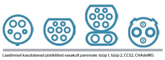 Laadimisel kasutatavad pistikliited vasakult paremale: tüüp 1, tüüp 2, CCS2, CHAdeMO.