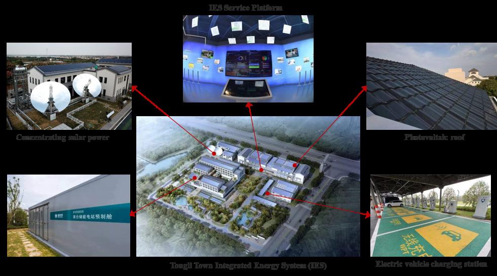 Tongli linna Integrated Energy System (IES) Suzhou linnas Hiinas.