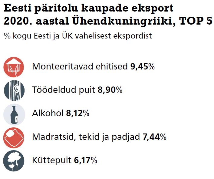Ühendkuningriigist 2020. aastal Eestisse imporditud kaubad, TOP 5. Allikas: Statistikaamet