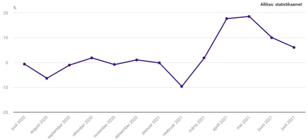 Tööstustoodangu mahuindeksi (töötlev tööstus) muutus võrreldes eelmise aasta vastava kuuga