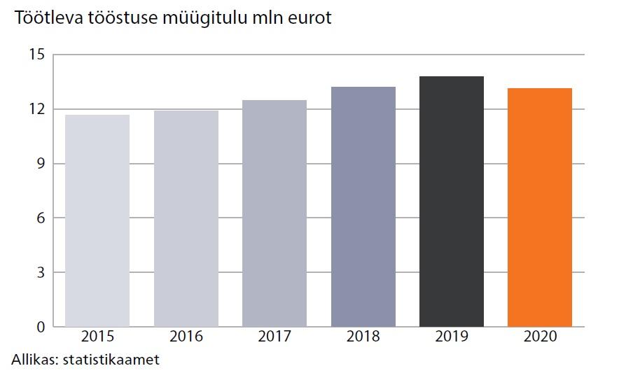 Töötleva tööstuse müügitulu mln eurot