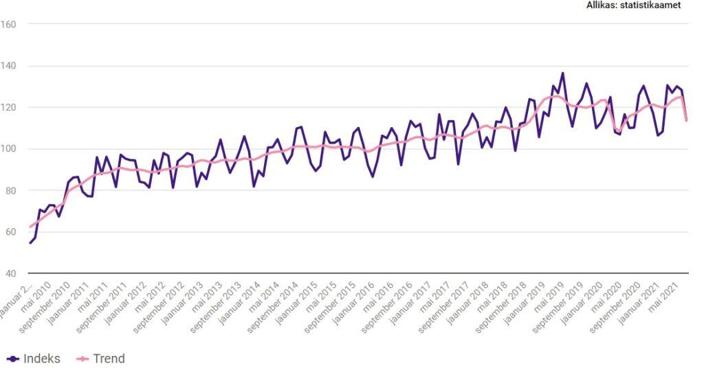 Töötleva tööstuse toodangu mahuindeks ja selle trend, jaanuar 2010 – juuli 2021 (2015 = 100).